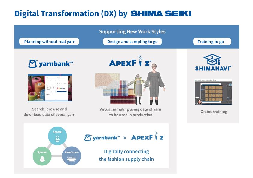 Shima Seiki digital solutions